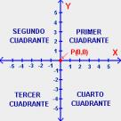 Cómo está formado el plano cartesiano