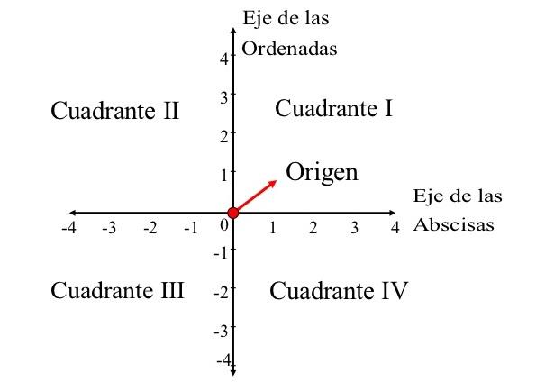Cómo se utiliza el plano cartesiano