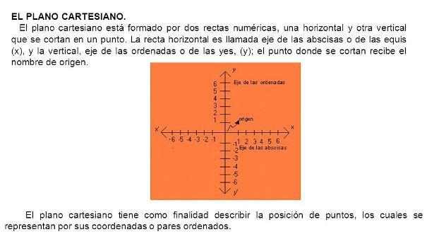 Qué es el plano cartesiano