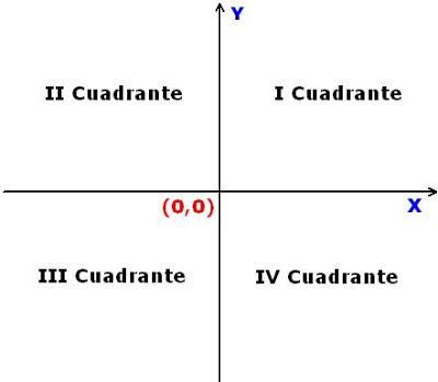 Cuadrantes del plano cartesiano y sus signos