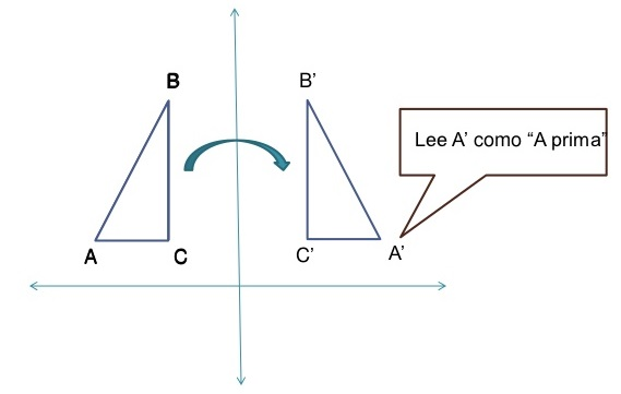 ¿Cómo hacer una reflexión en el plano cartesiano?
