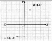 ¿Cómo ubicar puntos en el plano cartesiano?