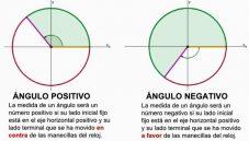 Ángulos positivos y negativos en el plano cartesiano