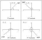 ¿Cómo calcular ángulos en un plano cartesiano?