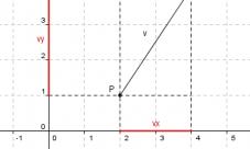 ¿Cómo representar vectores en el plano cartesiano?