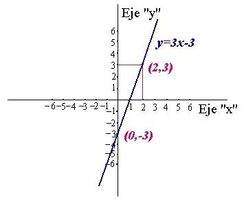 ¿Cómo se representan las ecuaciones en el plano cartesiano?