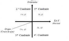 ¿Cuál es x y cuál es y en un plano cartesiano?