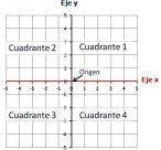 Dibujos del plano cartesiano