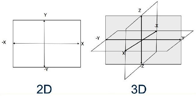 ¿Cómo hacer un plano cartesiano tridimensional?