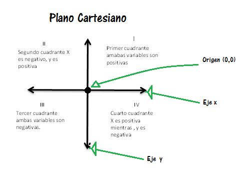 ¿Qué es un eje cartesiano?