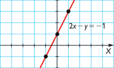 ¿Cómo se representa una función en el plano cartesiano?
