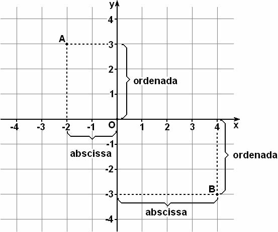 Partes de un plano cartesiano