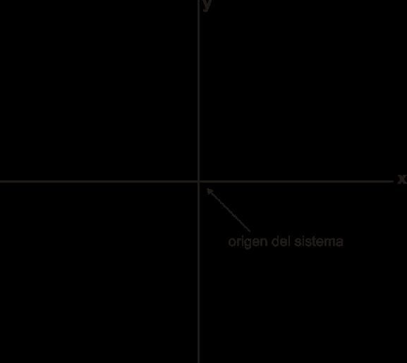 Punto de origen en el plano cartesiano